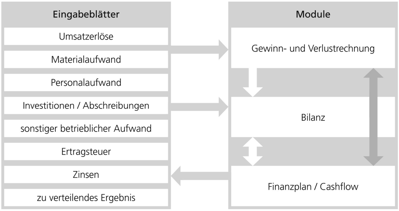 bpg-business-plan-erstellung